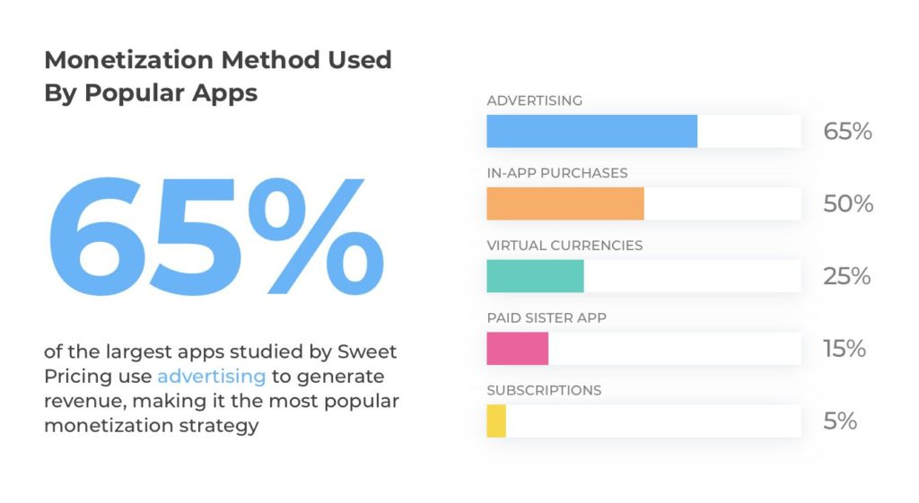 The most popular methods of app monetization - image