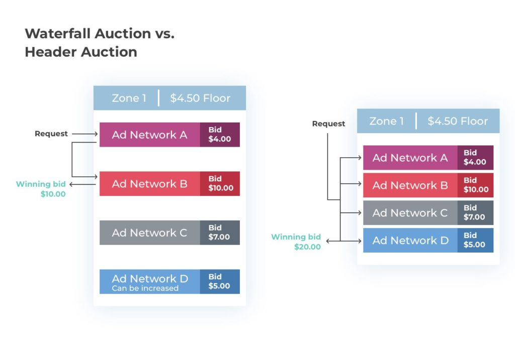 Waterfall Auction vs. Header Auction - image