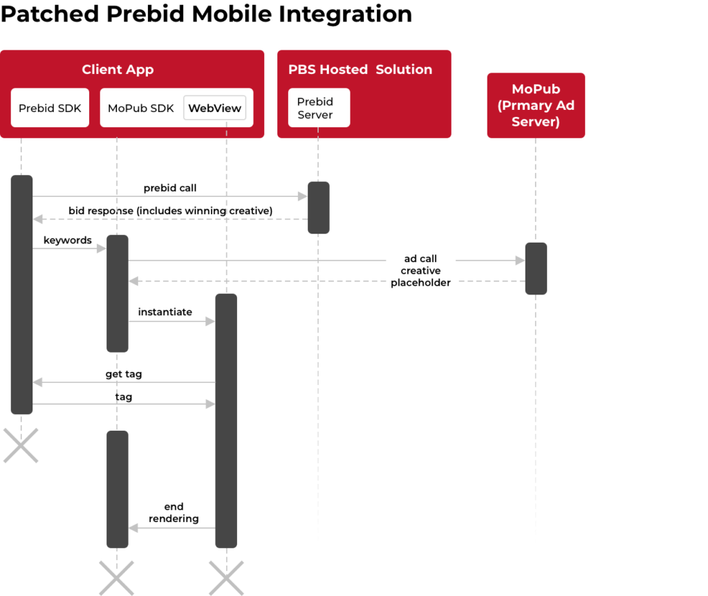 Prebid Mobile Integration Image