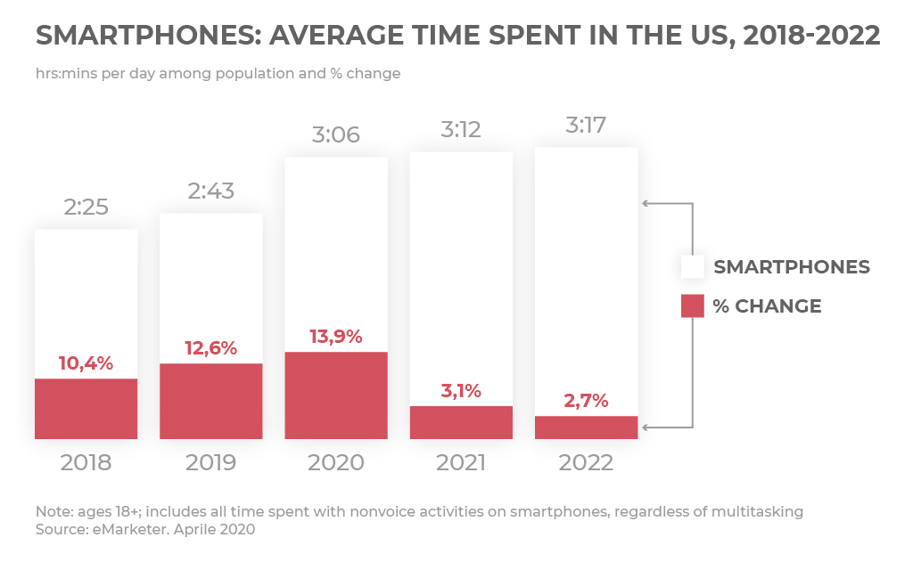 Smartphones: average time spent in the US, 2018-2022 - image