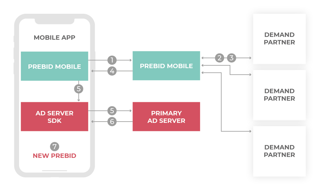 In-App Header Bidding - image