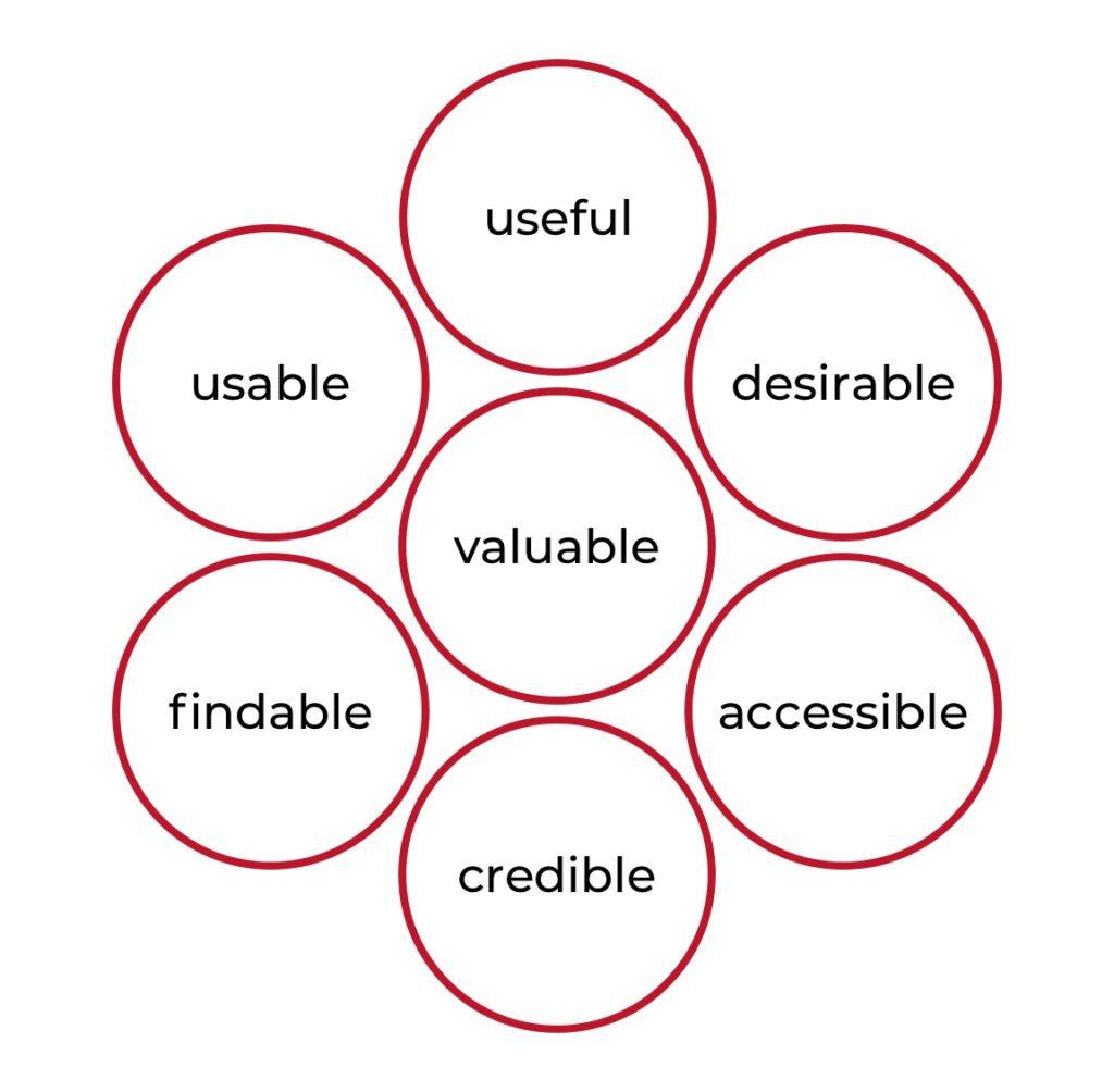 practices of UX design