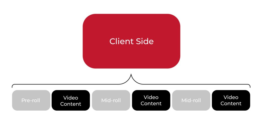 Server-Side Ad Insertion: What Is SSAI and How Does It Work? - photo 1