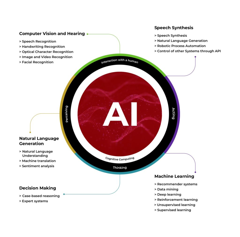 How Application of Artificial Intelligence in Information Technology Transforms the Industry - photo 1