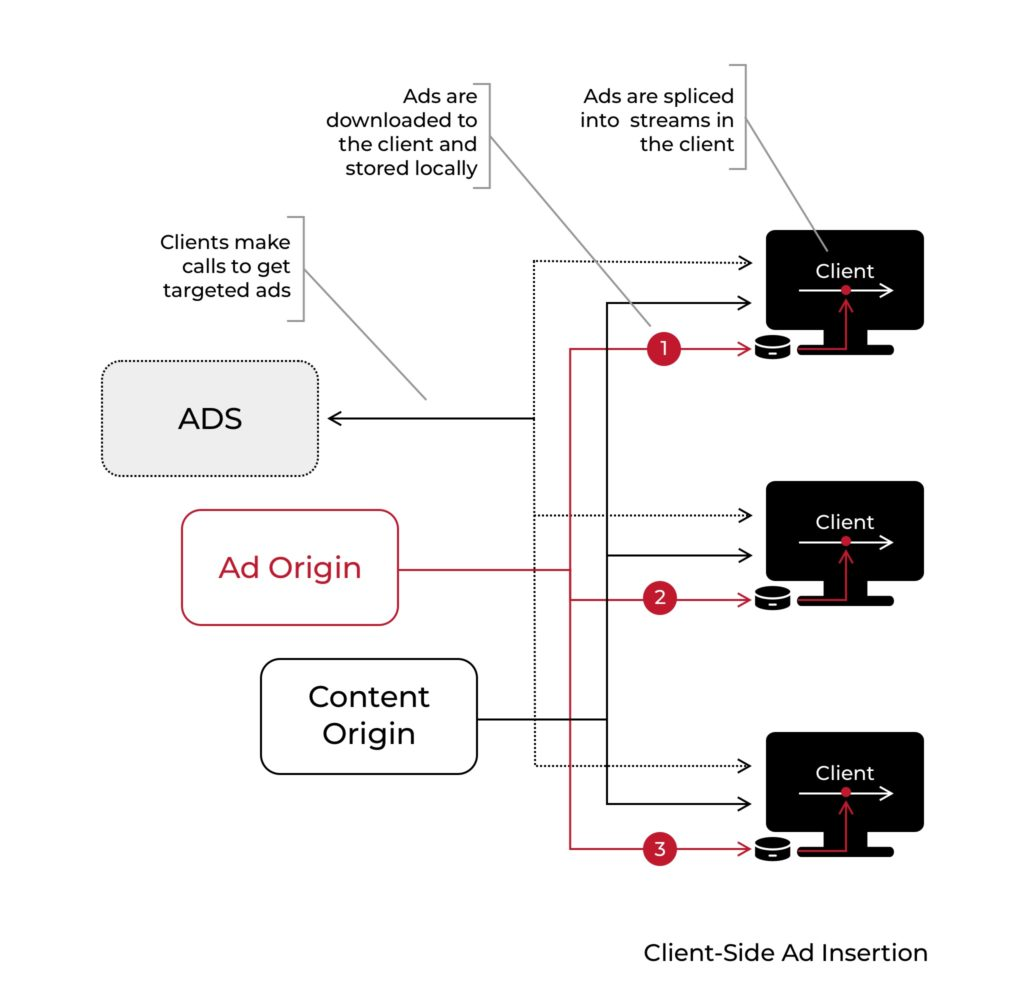 Server-Side Ad Insertion: What Is SSAI and How Does It Work? - photo 2