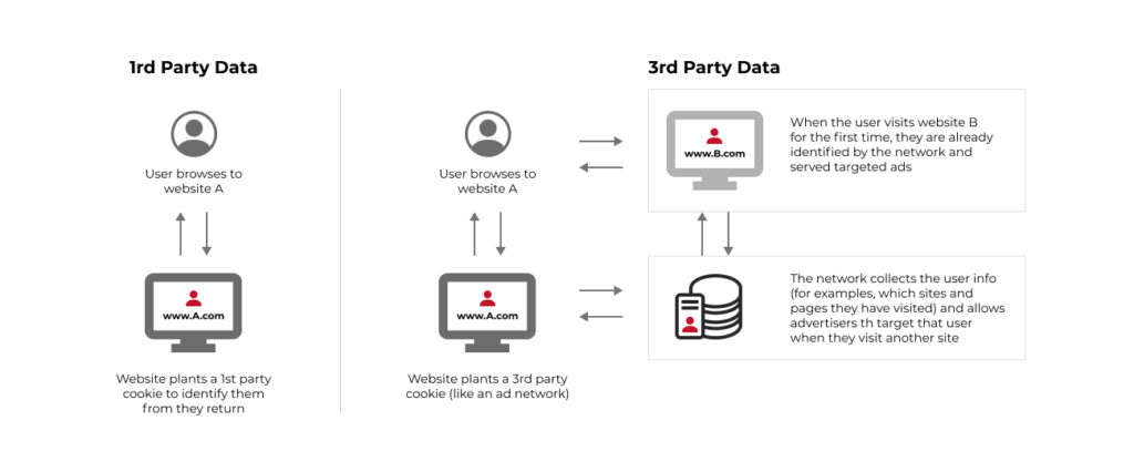 Fragmented AdTech: Measuring Data Without Third-Party Cookies - photo 3